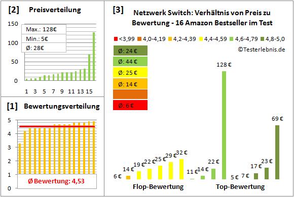 netzwerk-switch-test-bewertung Test Bewertung