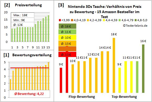 nintendo-3ds-tasche-test-bewertung Test Bewertung