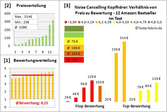 noise-cancelling-kopfhoerer-test-bewertung Test Bewertung
