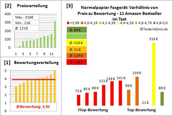 normalpapier-faxgeraet-test-bewertung Test Bewertung
