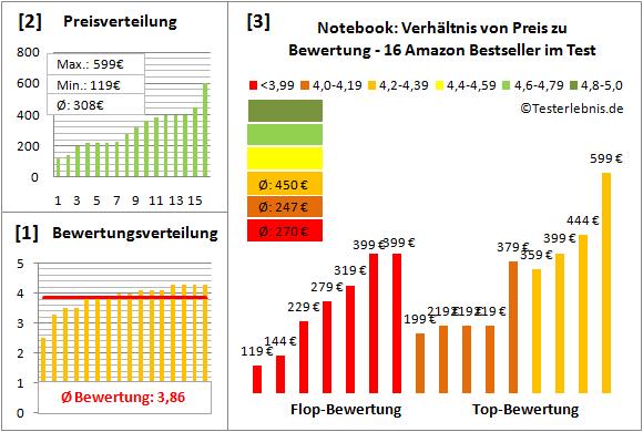 notebook-test-bewertung Test Bewertung