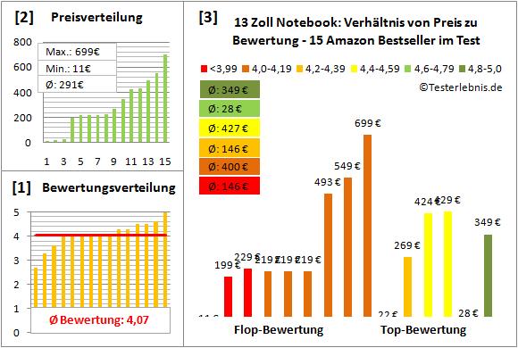 notebook-13-zoll-test-bewertung Test Bewertung