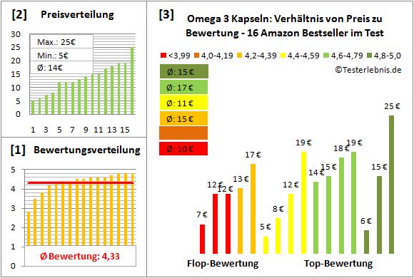 omega-3-kapseln Test Bewertung