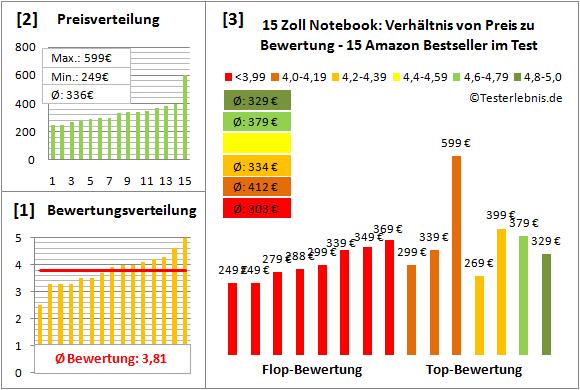 notebook-15-zoll-test-bewertung Test Bewertung