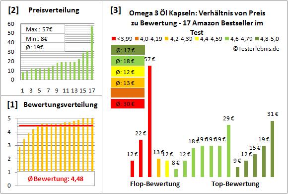 omega-3-oel-kapseln Test Bewertung