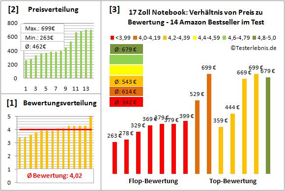notebook-17-zoll-test-bewertung Test Bewertung