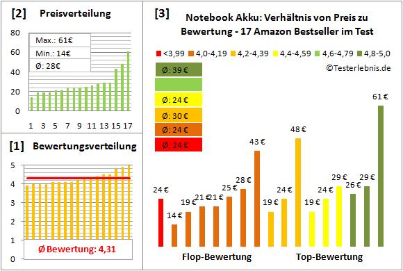 notebook-akku-test-bewertung Test Bewertung