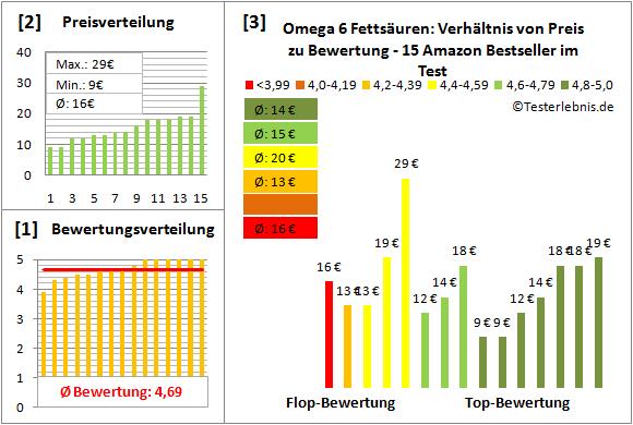 omega-6-fettsaeuren Test Bewertung