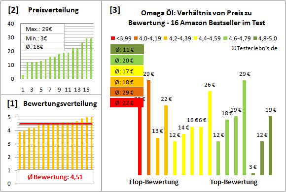 omega-oel Test Bewertung