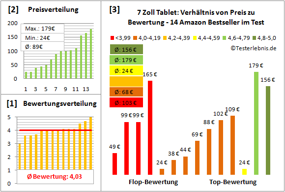 7-zoll-tablet-test-bewertung Test Bewertung