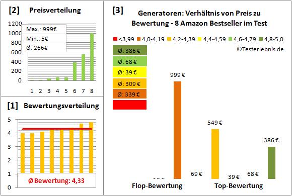Generatoren Test Bewertung