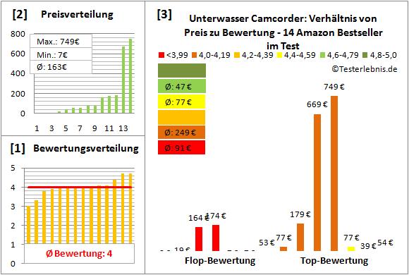 unterwasser-camcorder Test Bewertung