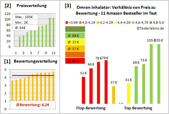 omron-inhalator Test Bewertung