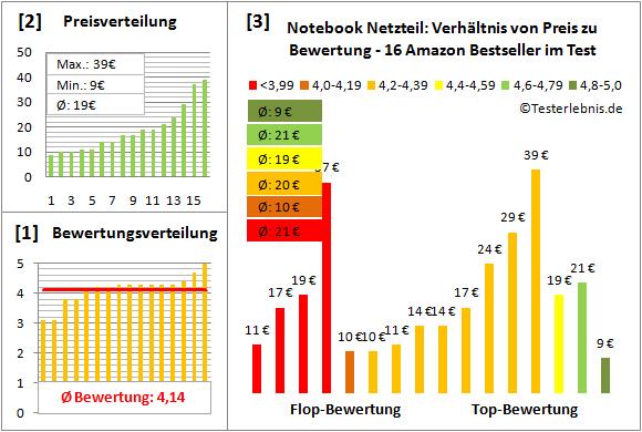 notebook-netzteil-test-bewertung Test Bewertung