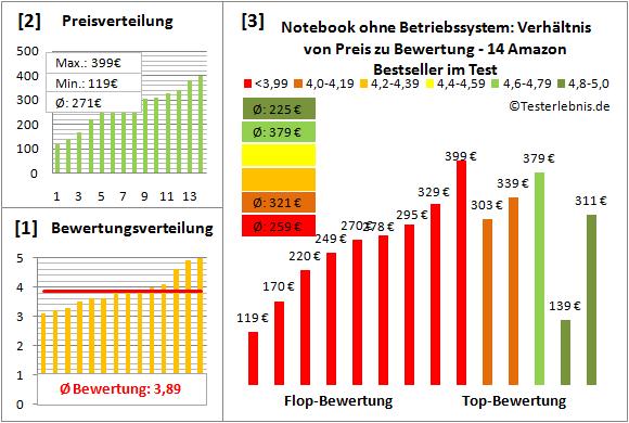 notebook-ohne-betriebssystem-test-bewertung Test Bewertung