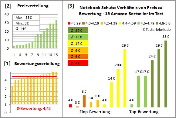notebook-schutz-test-bewertung Test Bewertung