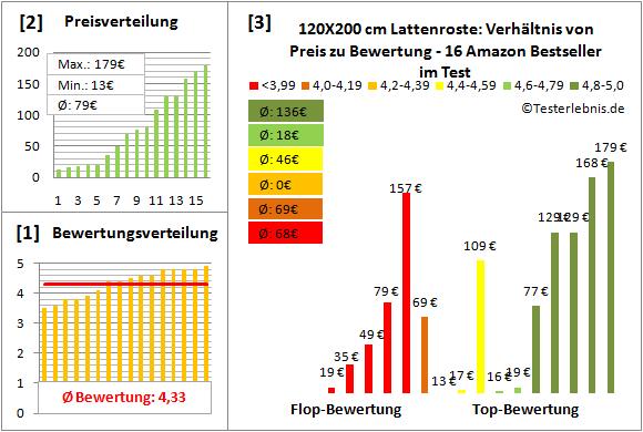 120x200-cm-lattenroste Test Bewertung