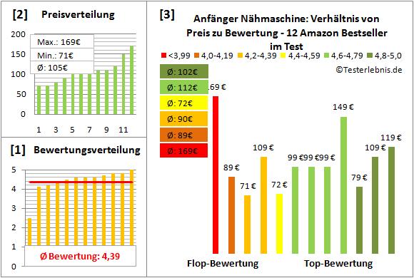 anfaenger-naehmaschine Test Bewertung