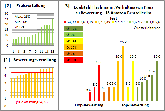 edelstahl-flachmann Test Bewertung