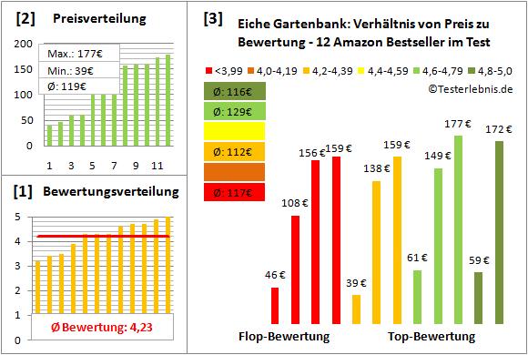 eiche-gartenbank Test Bewertung