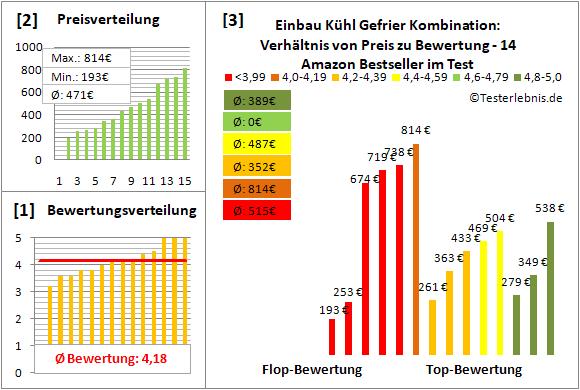 einbau-kuehl-gefrier-kombination Test Bewertung