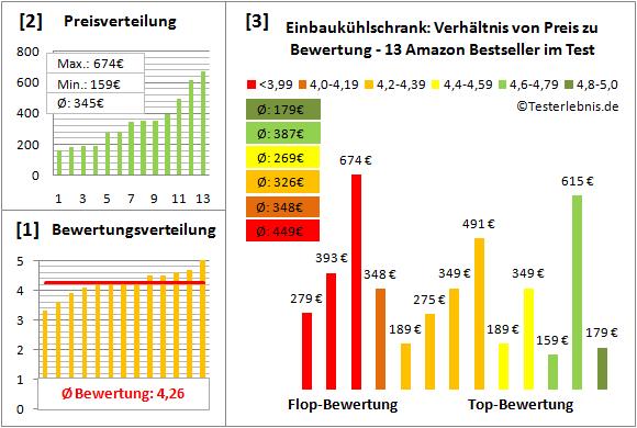 Fein Einbaukühlschränke Test Bilder - Hauptinnenideen - nanodays.info