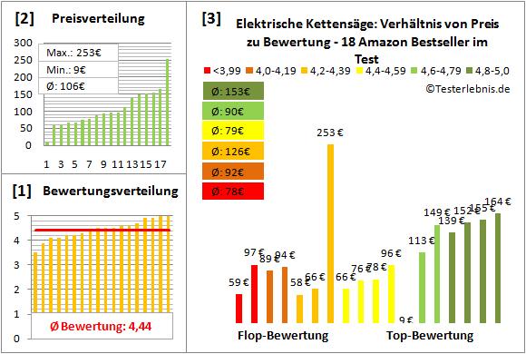 elektrische-kettensaege Test Bewertung