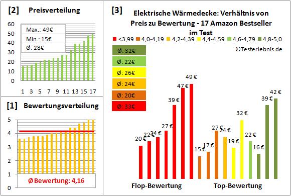 elektrische-waermedecke Test Bewertung