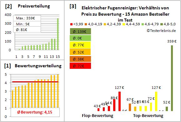 elektrischer-fugenreiniger Test Bewertung