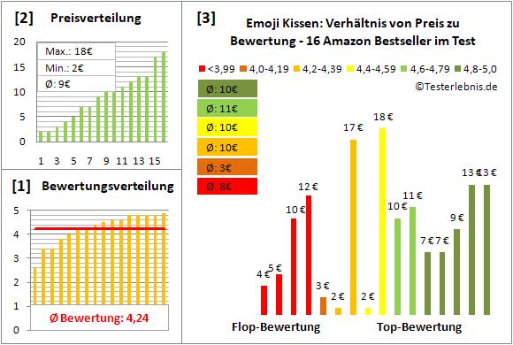 emoji-kissen Test Bewertung