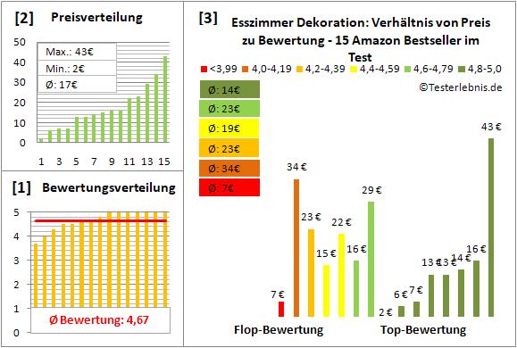 esszimmer-dekoration Test Bewertung