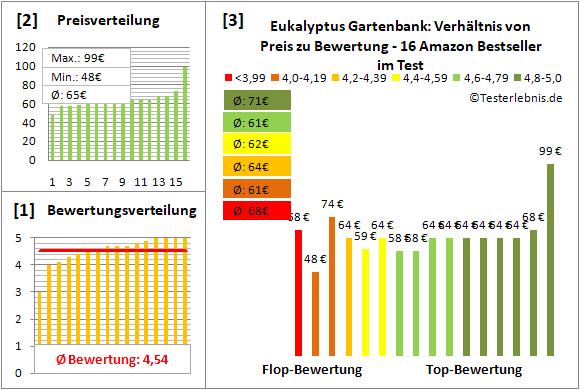 eukalyptus-gartenbank Test Bewertung