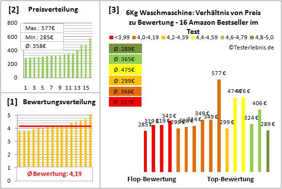 6kg-waschmaschine Test Bewertung