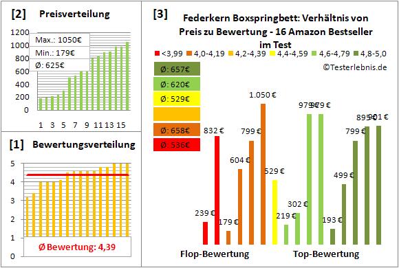 federkern-boxspringbett Test Bewertung