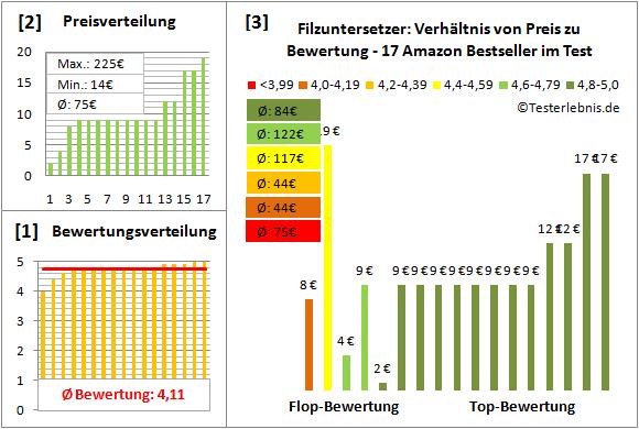 filzuntersetzer Test Bewertung