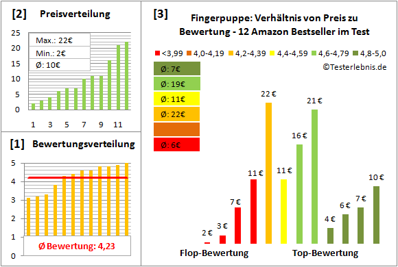 fingerpuppe Test Bewertung