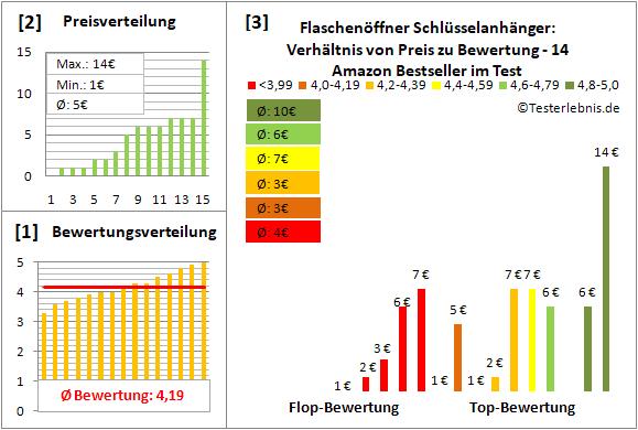 flaschenoeffner-schluesselanhaenger Test Bewertung