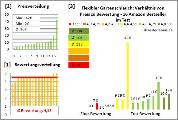 flexibler-gartenschlauch Test Bewertung