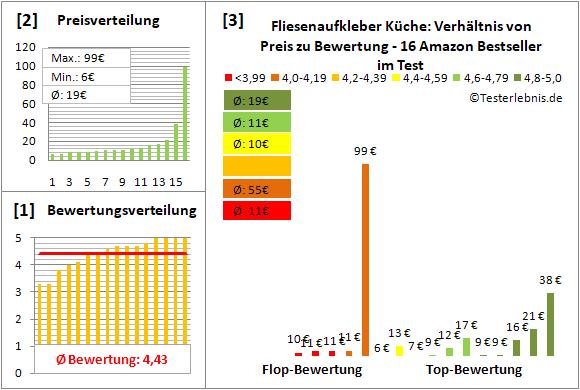 fliesenaufkleber-kueche Test Bewertung