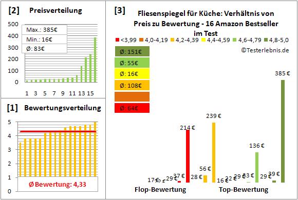 fliesenspiegel-fuer-kueche Test Bewertung