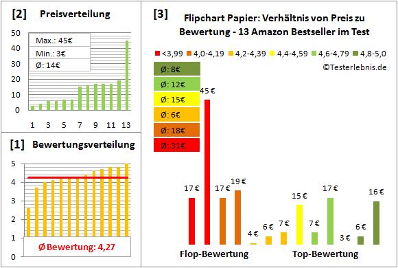 flipchart-papier Test Bewertung