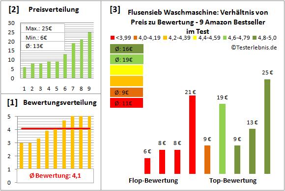 flusensieb-waschmaschine Test Bewertung