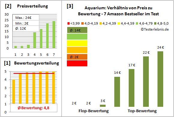 aquarium Test Bewertung