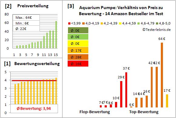 aquarium-pumpe Test Bewertung