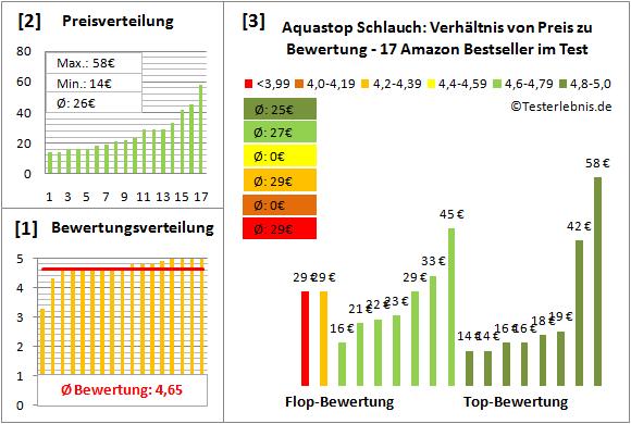 aquastop-schlauch Test Bewertung