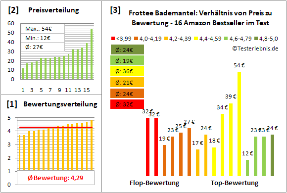 frottee-bademantel Test Bewertung
