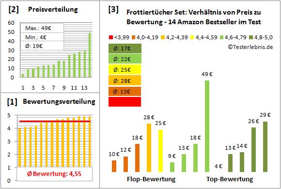 frottiertuecher-set Test Bewertung