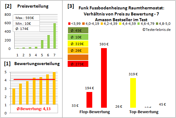 funk-fussbodenheizung-raumthermostat Test Bewertung