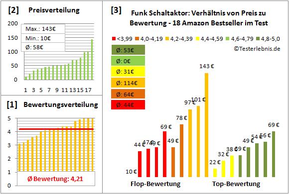 funk-schaltaktor Test Bewertung