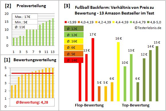 fussball-backform Test Bewertung